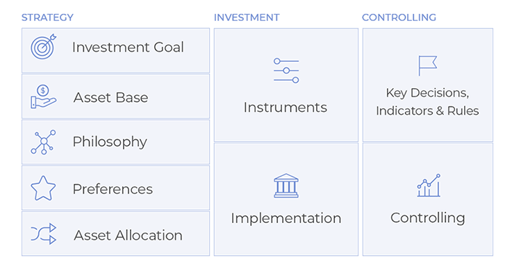 Contents of the investment canvas tool